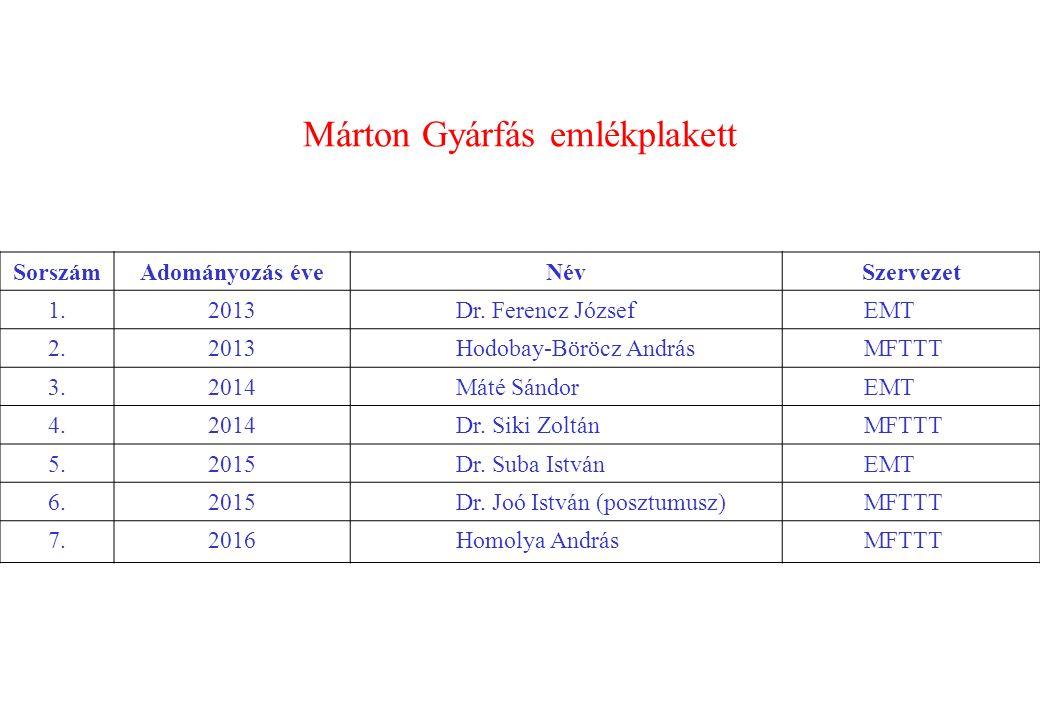 Márton Gyárfás emlékplakett SorszámAdományozás éveNévSzervezet 1.2013Dr.