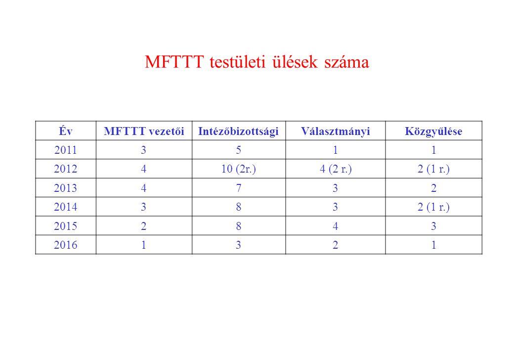 MFTTT testületi ülések száma ÉvMFTTT vezetőiIntézőbizottságiVálasztmányiKözgyűlése 20113511 2012410 (2r.)4 (2 r.)2 (1 r.) 20134732 20143832 (1 r.) 20152843 20161321