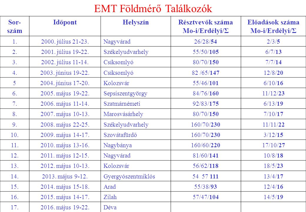 EMT Földmérő Találkozók Sor- szám IdőpontHelyszínRésztvevők száma Mo-i/Erdélyi/Σ Előadások száma Mo-i/Erdélyi/Σ 1.2000.