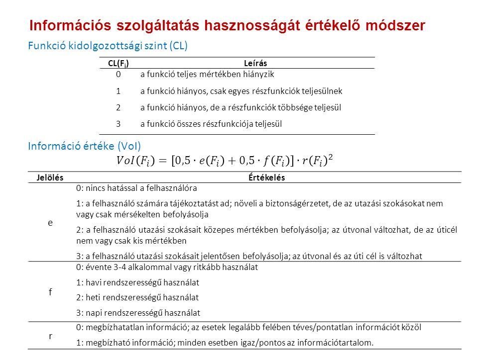 CL(F i )Leírás 0a funkció teljes mértékben hiányzik 1a funkció hiányos, csak egyes részfunkciók teljesülnek 2a funkció hiányos, de a részfunkciók többsége teljesül 3a funkció összes részfunkciója teljesül JelölésÉrtékelés e 0: nincs hatással a felhasználóra 1: a felhasználó számára tájékoztatást ad; növeli a biztonságérzetet, de az utazási szokásokat nem vagy csak mérsékelten befolyásolja 2: a felhasználó utazási szokásait közepes mértékben befolyásolja; az útvonal változhat, de az úticél nem vagy csak kis mértékben 3: a felhasználó utazási szokásait jelentősen befolyásolja; az útvonal és az úti cél is változhat f 0: évente 3-4 alkalommal vagy ritkább használat 1: havi rendszerességű használat 2: heti rendszerességű használat 3: napi rendszerességű használat r 0: megbízhatatlan információ; az esetek legalább felében téves/pontatlan információt közöl 1: megbízható információ; minden esetben igaz/pontos az információtartalom.