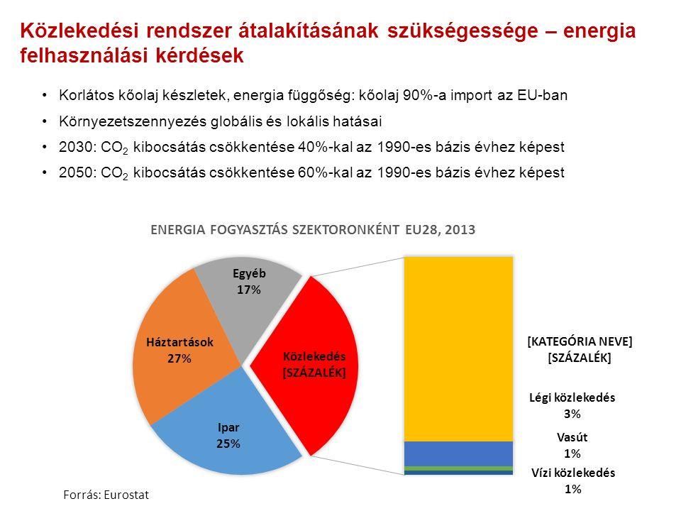 Közlekedési rendszer átalakításának szükségessége – energia felhasználási kérdések Korlátos kőolaj készletek, energia függőség: kőolaj 90%-a import az EU-ban Környezetszennyezés globális és lokális hatásai 2030: CO 2 kibocsátás csökkentése 40%-kal az 1990-es bázis évhez képest 2050: CO 2 kibocsátás csökkentése 60%-kal az 1990-es bázis évhez képest Forrás: Eurostat