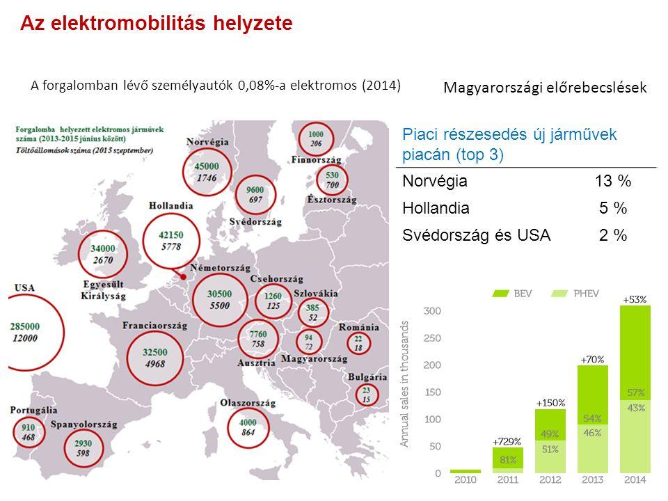 Piaci részesedés új járművek piacán (top 3) Norvégia13 % Hollandia5 % Svédország és USA2 % A forgalomban lévő személyautók 0,08%-a elektromos (2014) Magyarországi előrebecslések Az elektromobilitás helyzete