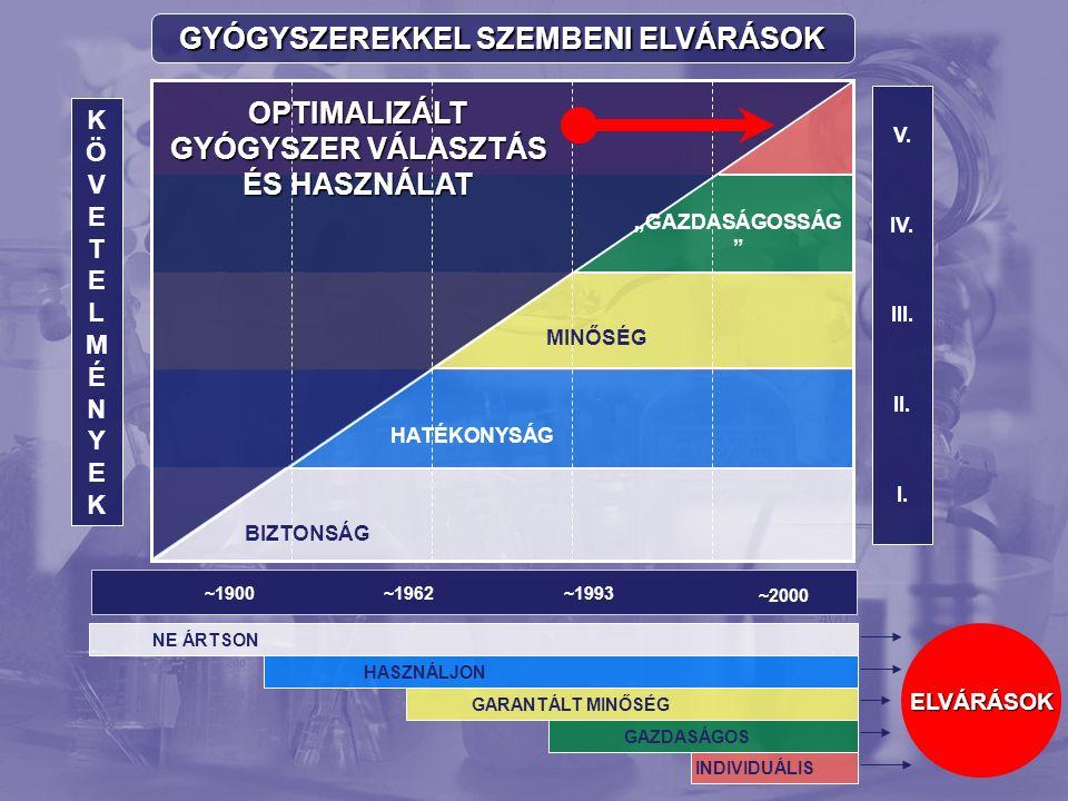 GYÓGYSZEREKKEL SZEMBENI ELVÁRÁSOK KÖVETELMÉNYEKKÖVETELMÉNYEK V.