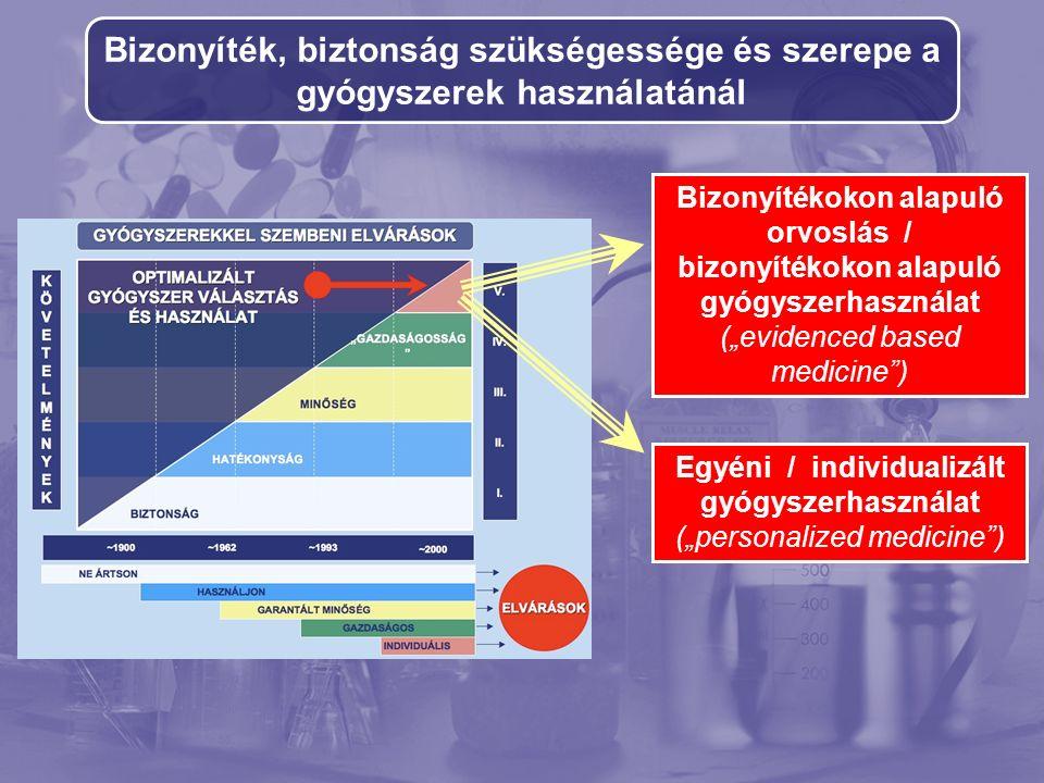 """Bizonyíték, biztonság szükségessége és szerepe a gyógyszerek használatánál Bizonyítékokon alapuló orvoslás / bizonyítékokon alapuló gyógyszerhasználat (""""evidenced based medicine ) Egyéni / individualizált gyógyszerhasználat (""""personalized medicine )"""