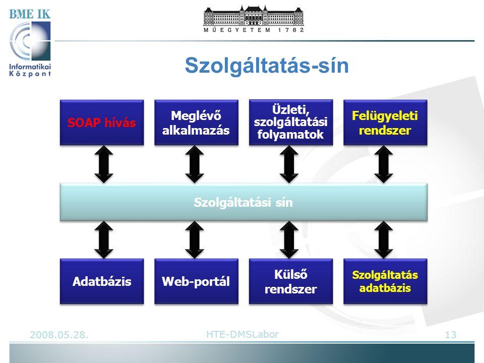 Szolgáltatás-sín Szolgáltatási sín Meglévő alkalmazás Adatbázis Üzleti, szolgáltatási folyamatok Web-portál Külső rendszer Felügyeleti rendszer Szolgáltatás adatbázis SOAP hívás 2008.05.28.13HTE-DMSLabor
