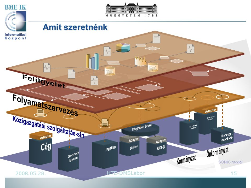 Amit szeretnénk 2008.05.28.15HTE-DMSLabor SONIC model