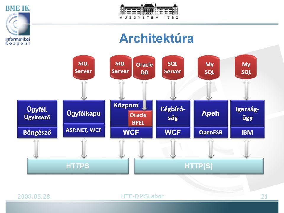 Architektúra HTTPS HTTP(S) Ügyfél, Ü gyintéző Böngésző Ügyfélkapu ASP.NET, WCF Központ WCF Cégbíró- ság WCF Apeh OpenESB Igazság- ügy IBM SQL Server My SQL Oracle BPEL Oracle DB SQL Server My SQL 2008.05.28.21HTE-DMSLabor