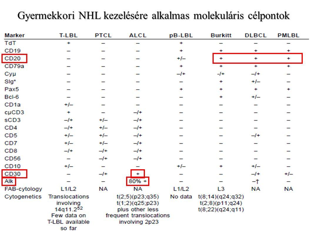 """Anti-CD20 kezelés alkalmazása gyermekkori (p) de novo, terápia-refrakter és visszaesett B-sejtes NHL-ben Rituximab (Rtx) monoterápia aktivitása pBL-ben, II-es fázisú """"terápiás ablak vizsgálat: 44%-os válasz-arány; Rtx-FAB/LMB96 biztonságossága pB-NHL-ben: COG ANHL01P1 II-es fázisú klinikai tanulmány; Rtx-FAB/LMB96 biztonságossága és hatékonysága HR pBL/DLBCL-ben: INT-B-NHL ritux 2010 ANHL1131 III-as fázisú, pivotális klinikai tanulmány; DA-EPOCH-rituximab biztonságossága és hatékonysága pPMBL-ben; INT-B-NHL ritux 2010 ANHL1131 önálló karjaként, II-es fázisú tanulmány; Rtx+BFM-like kezelési sémák (kisebb intézmény-szintű tanulmányok); Az R-ICE általánosan elterjedt a visszaesett pB-NHL kezelésére; Az R-ICE általánosan elterjedt a visszaesett pB-NHL kezelésére; Rtx i.thec."""