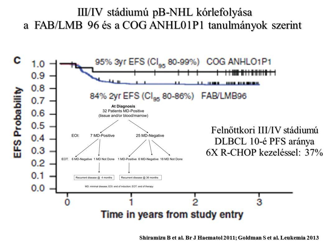 Juvenilis FL kezelése és túlélési adatai EICNHL/iBFM survey 26 % surgery + watch&wait 70% LR/IR mB-NHL-type polyCTh 2% Rituximab *Rtx+polyChT: 5/6 in remission, follow-up: 31 mo (median) Attarbashi A.