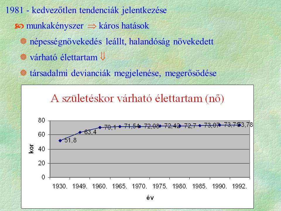 1981 - kedvezőtlen tendenciák jelentkezése  munkakényszer  káros hatások  népességnövekedés leállt, halandóság növekedett  várható élettartam   társadalmi devianciák megjelenése, megerősödése