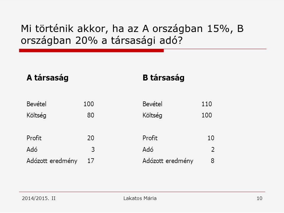10 Mi történik akkor, ha az A országban 15%, B országban 20% a társasági adó.