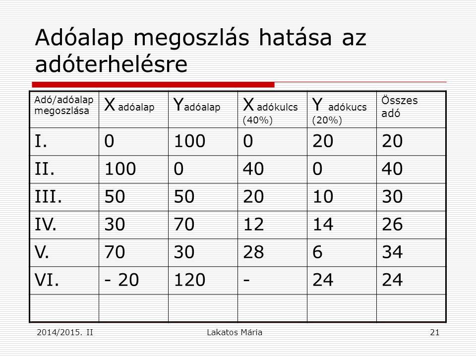 2014/2015. II21 Adóalap megoszlás hatása az adóterhelésre Adó/adóalap megoszlása X adóalap Y adóalap X adókulcs (40%) Y adókucs (20%) Összes adó I.010