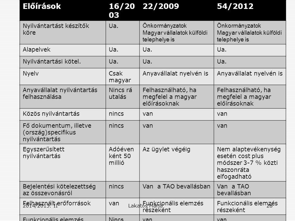Előírások16/20 03 22/200954/2012 Nyilvántartást készítők köre Ua.