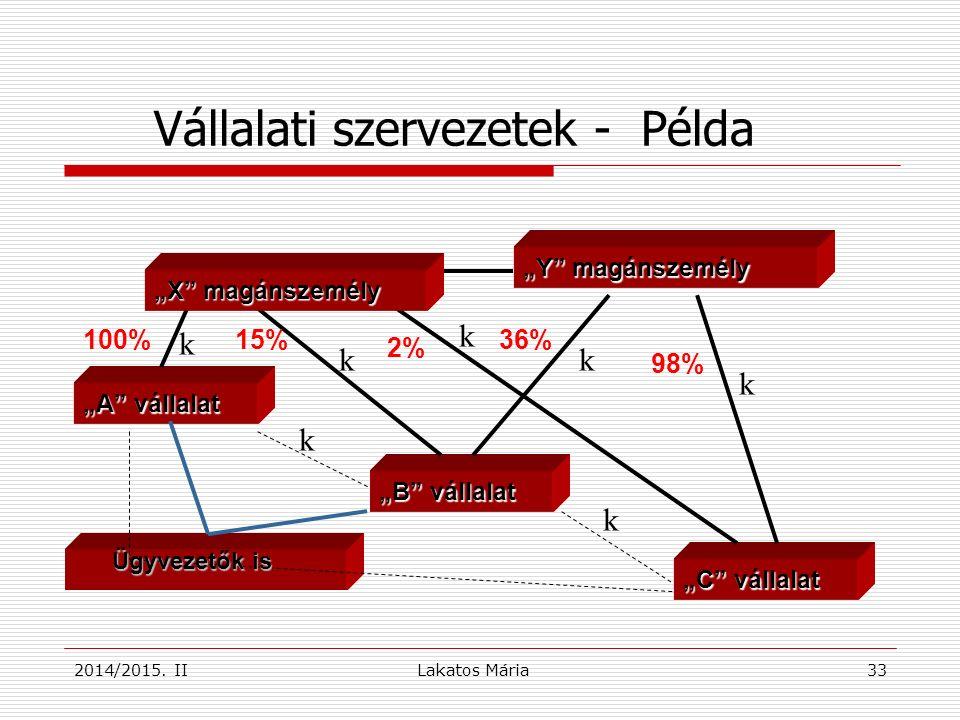 """33 """"Y magánszemély """"A vállalat """"C vállalat """"B vállalat 100%15% 2% 36% 98% k k k k k k k Ügyvezetők is Vállalati szervezetek - Példa """"X magánszemély 2014/2015."""