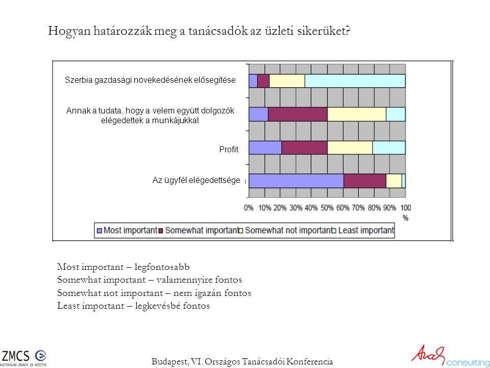 Hogyan határozzák meg a tanácsadók az üzleti sikerüket? Budapest, VI. Országos Tanácsadói Konferencia Szerbia gazdasági növekedésének elősegítése Anna