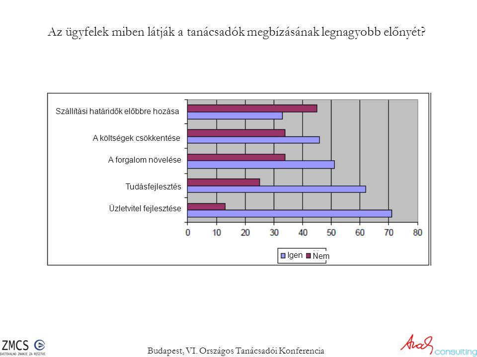 Az ügyfelek miben látják a tanácsadók megbízásának legnagyobb előnyét? Budapest, VI. Országos Tanácsadói Konferencia Szállítási határidők előbbre hozá