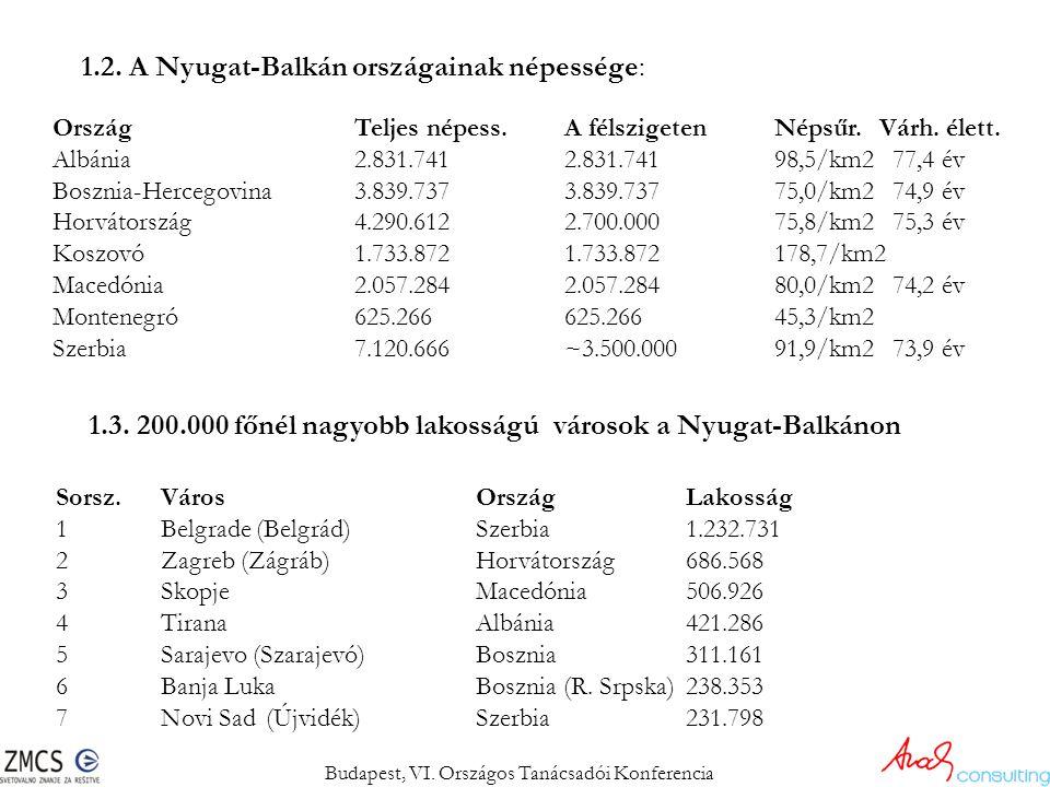 1.2. A Nyugat-Balkán országainak népessége: OrszágTeljes népess.A félszigetenNépsűr. Várh. élett. Albánia2.831.7412.831.74198,5/km2 77,4 év Bosznia-He