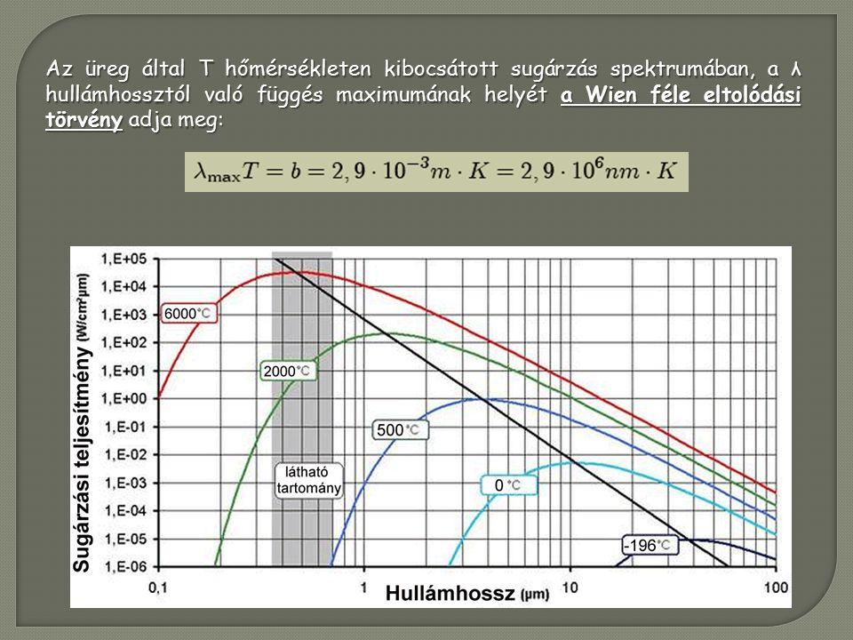 Az üreg által T hőmérsékleten kibocsátott sugárzás spektrumában, a λ hullámhossztól való függés maximumának helyét a Wien féle eltolódási törvény adja meg: