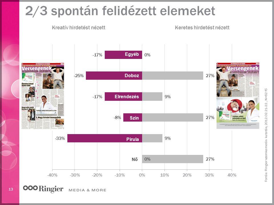 13 Kreatív hirdetést nézettKeretes hirdetést nézett 2/3 spontán felidézett elemeket Forrás: Ringier szemkamerás kutatás, 2012.02.21-22., N=62 fő Egyéb