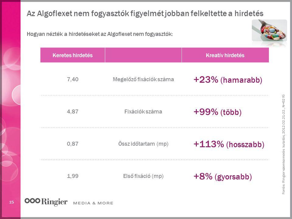 15 Az Algoflexet nem fogyasztók figyelmét jobban felkeltette a hirdetés Forrás: Ringier szemkamerás kutatás, 2012.02.21-22., N=62 fő Hogyan nézték a h