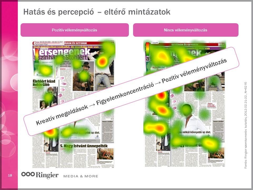 18 Hatás és percepció – eltérő mintázatok Forrás: Ringier szemkamerás kutatás, 2012.02.21-22., N=62 fő Pozitív véleményváltozás Nincs véleményváltozás