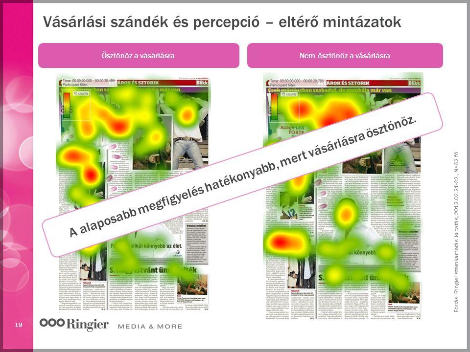 19 Vásárlási szándék és percepció – eltérő mintázatok Forrás: Ringier szemkamerás kutatás, 2012.02.21-22., N=62 fő Ösztönöz a vásárlásra Nem ösztönöz