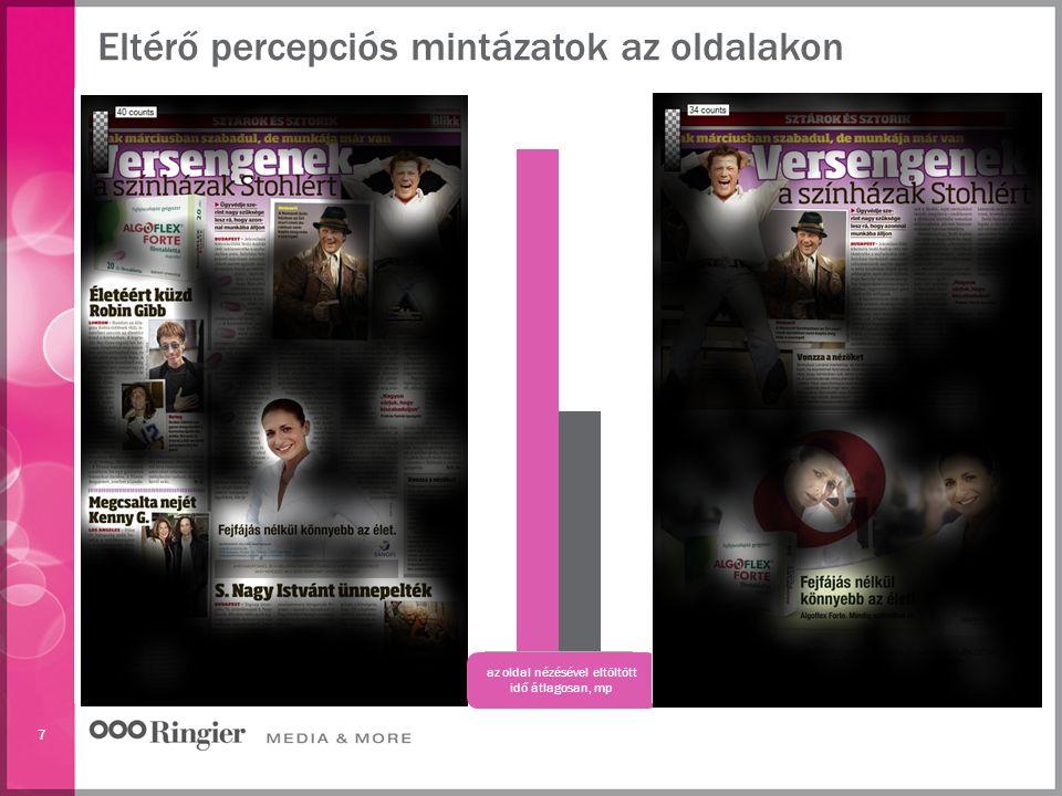 7 Eltérő percepciós mintázatok az oldalakon az oldal nézésével eltöltött idő átlagosan, mp
