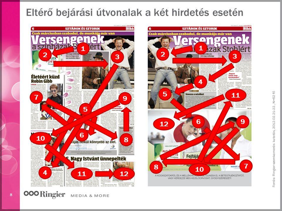 8 Forrás: Ringier szemkamerás kutatás, 2012.02.21-22., N=62 fő Eltérő bejárási útvonalak a két hirdetés esetén 1 2 3 4 5 6 7 8 9 11 12 1 2 3 4 6 7 8 9