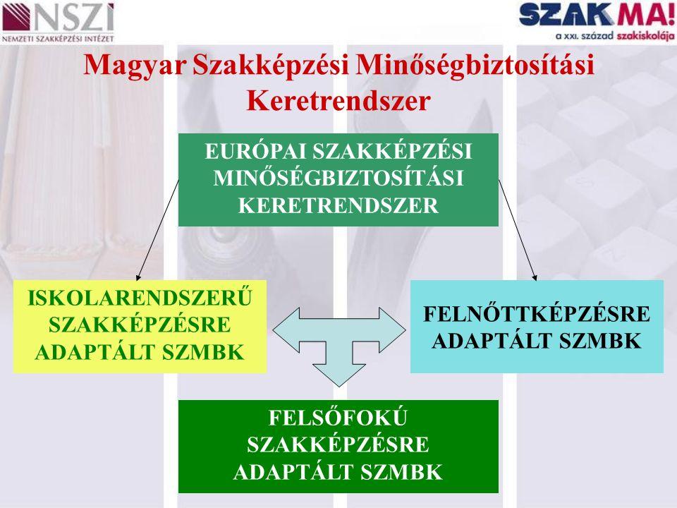 Magyar Szakképzési Minőségbiztosítási Keretrendszer EURÓPAI SZAKKÉPZÉSI MINŐSÉGBIZTOSÍTÁSI KERETRENDSZER ISKOLARENDSZERŰ SZAKKÉPZÉSRE ADAPTÁLT SZMBK F