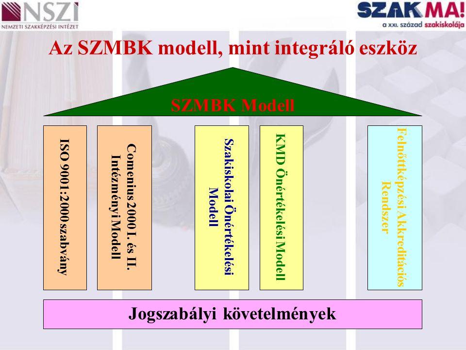Az SZMBK modell, mint integráló eszköz ISO 9001:2000 szabvány Comenius 2000 I. és II. Intézményi Modell Szakiskolai Önértékelési Modell KMD Önértékelé