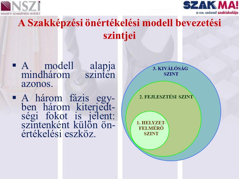 A Szakképzési önértékelési modell bevezetési szintjei 3. KIVÁLÓSÁG SZINT 2. FEJLESZTÉSI SZINT 1. HELYZET- FELMÉRŐ SZINT  A modell alapja mindhárom sz