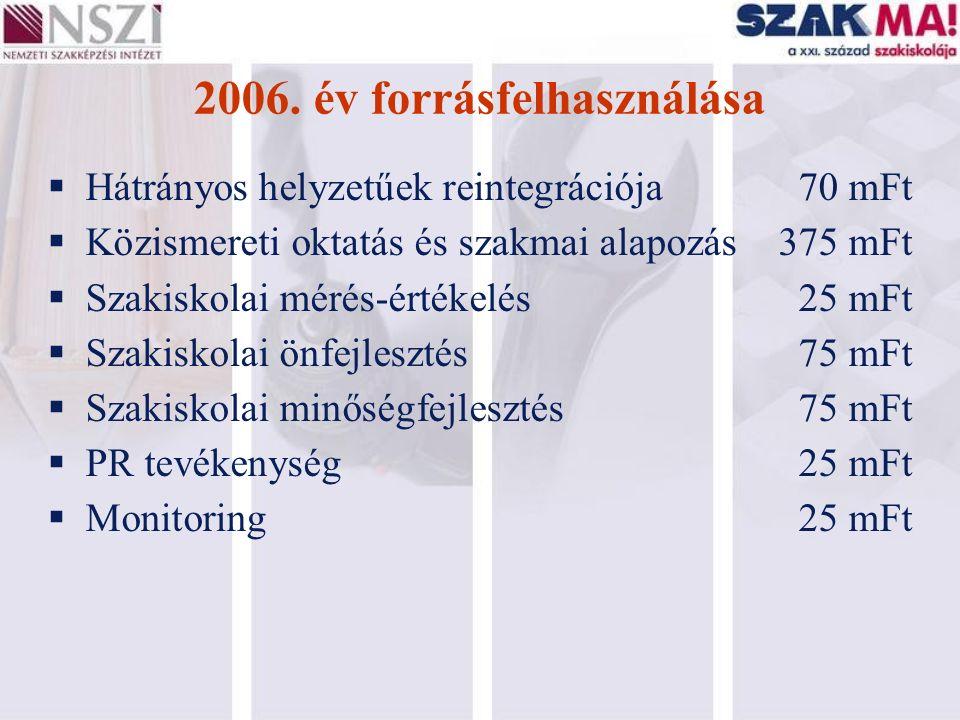 2006. év forrásfelhasználása  Hátrányos helyzetűek reintegrációja70 mFt  Közismereti oktatás és szakmai alapozás 375 mFt  Szakiskolai mérés-értékel