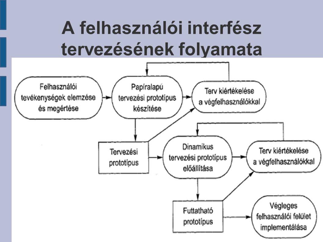 A felhasználói interfész tervezésének folyamata