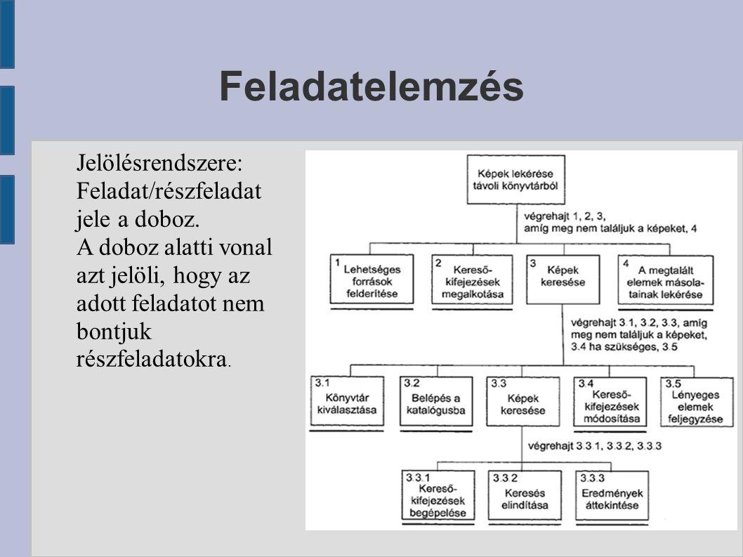Feladatelemzés Jelölésrendszere: Feladat/részfeladat jele a doboz.