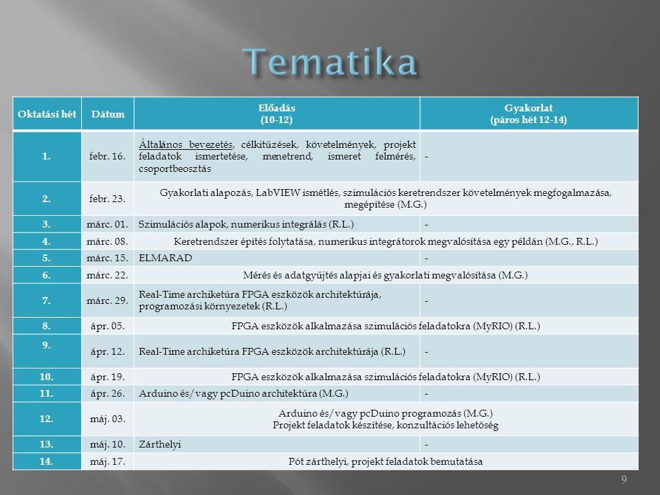 9 Oktatási hétDátum Előadás (10-12) Gyakorlat (páros hét 12-14) 1. febr. 16. Általános bevezetés, célkitűzések, követelmények, projekt feladatok ismer