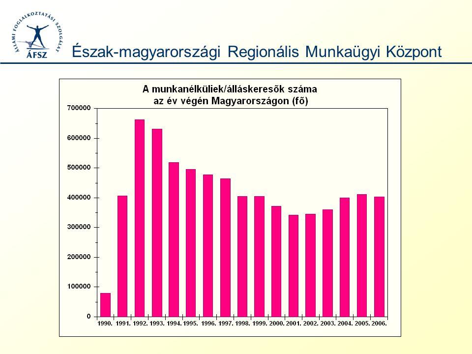 Foglalkoztatottság, munkanélküliség számokban 2006-ban a foglalkoztatatási ráta (15-64 évesek): - Magyarországon 57,3% - az Európai Unióban(27) 64,3% volt.
