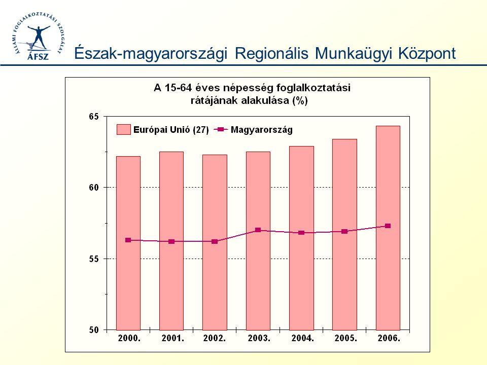 oMagyarországon a munkanélküliségi ráta 2004-ig jelentősen elmaradt az uniós átlagtól.