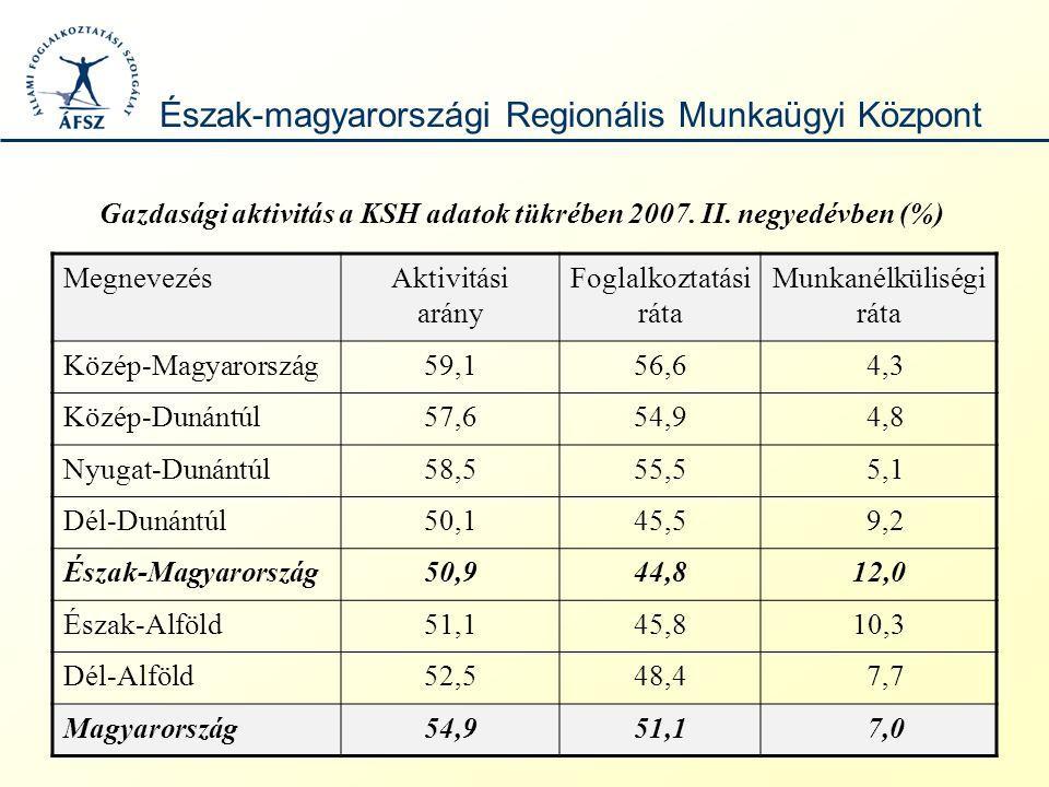 -2007.július végén 412.233 álláskereső volt hazánkban.