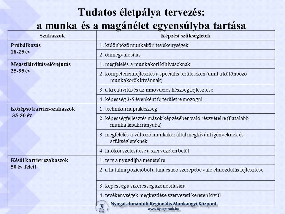 SzakaszokKépzési szükségletek Próbálkozás 18-25 év 1.