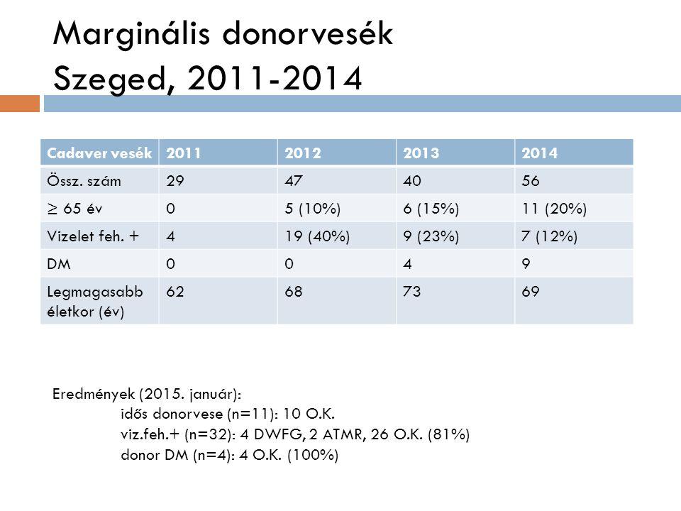 Marginális donorvesék Szeged, 2011-2014 Cadaver vesék2011201220132014 Össz.