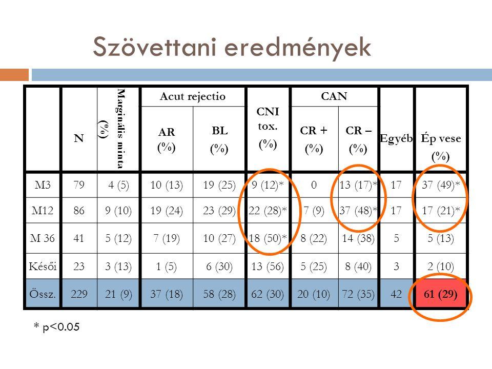 Szövettani eredmények N Marginális minta (%) Acut rejectio CNI tox.