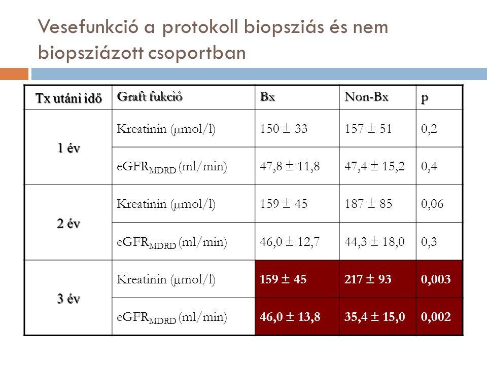 Vesefunkció a protokoll biopsziás és nem biopsziázott csoportban Tx utáni idő Graft fukció BxNon-Bxp 1 év Kreatinin (µmol/l)150 ± 33157 ± 510,2 eGFR MDRD (ml/min)47,8 ± 11,847,4 ± 15,20,4 2 év Kreatinin (µmol/l)159 ± 45187 ± 850,06 eGFR MDRD (ml/min)46,0 ± 12,744,3 ± 18,00,3 3 év Kreatinin (µmol/l)159 ± 45217 ± 930,003 eGFR MDRD (ml/min)46,0 ± 13,835,4 ± 15,00,002