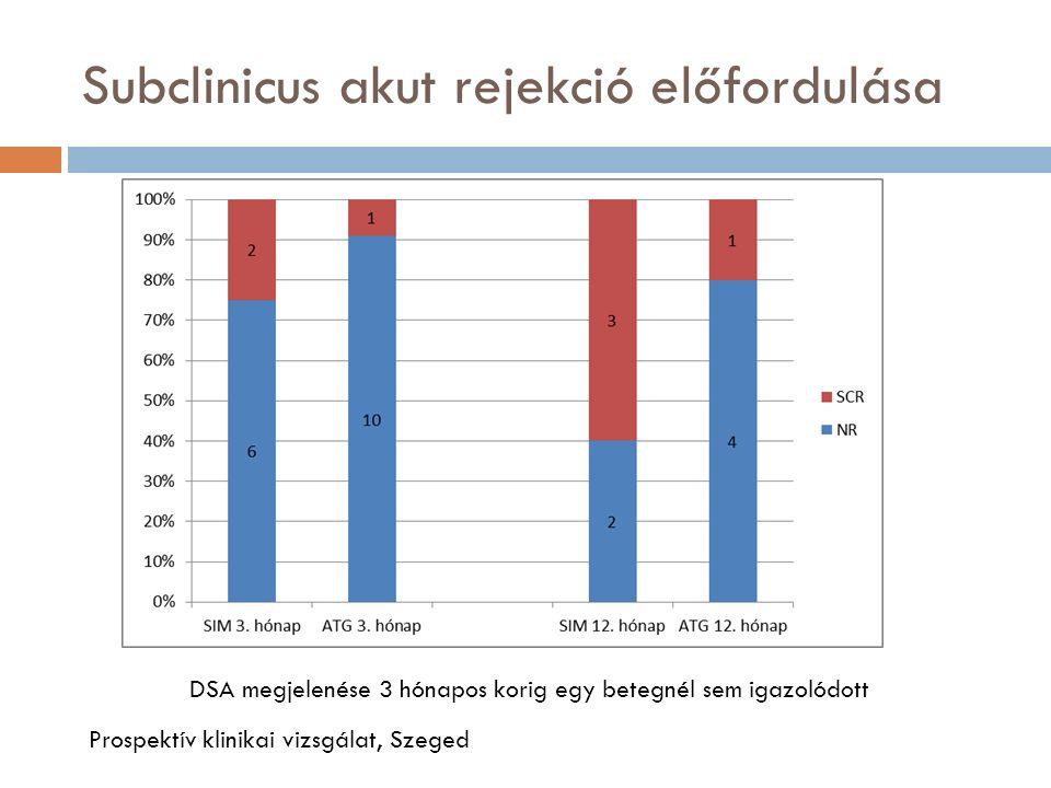 Subclinicus akut rejekció előfordulása DSA megjelenése 3 hónapos korig egy betegnél sem igazolódott Prospektív klinikai vizsgálat, Szeged