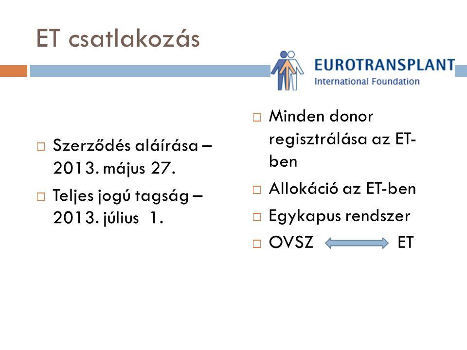 ET tagság a gyakorlatban  Donorszervek felhasználási aránya nő  Alkalmatlanság CSAK az ET jóváhagyásával  Multiorgan donáció aránya nő  Marginális donor szervek elfogadása