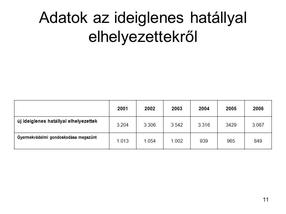 11 Adatok az ideiglenes hatállyal elhelyezettekről 200120022003200420052006 új ideiglenes hatállyal elhelyezettek 3.2043.3063 5423.31634293.067 Gyermekvédelmi gondoskodása megszűnt 1.0131.0541.002939965849