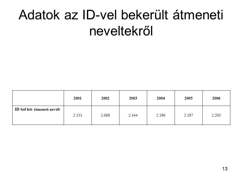 13 Adatok az ID-vel bekerült átmeneti neveltekről 200120022003200420052006 ID-ből lett átmeneti nevelt 2.1332.0892.4442.1902.1972.203