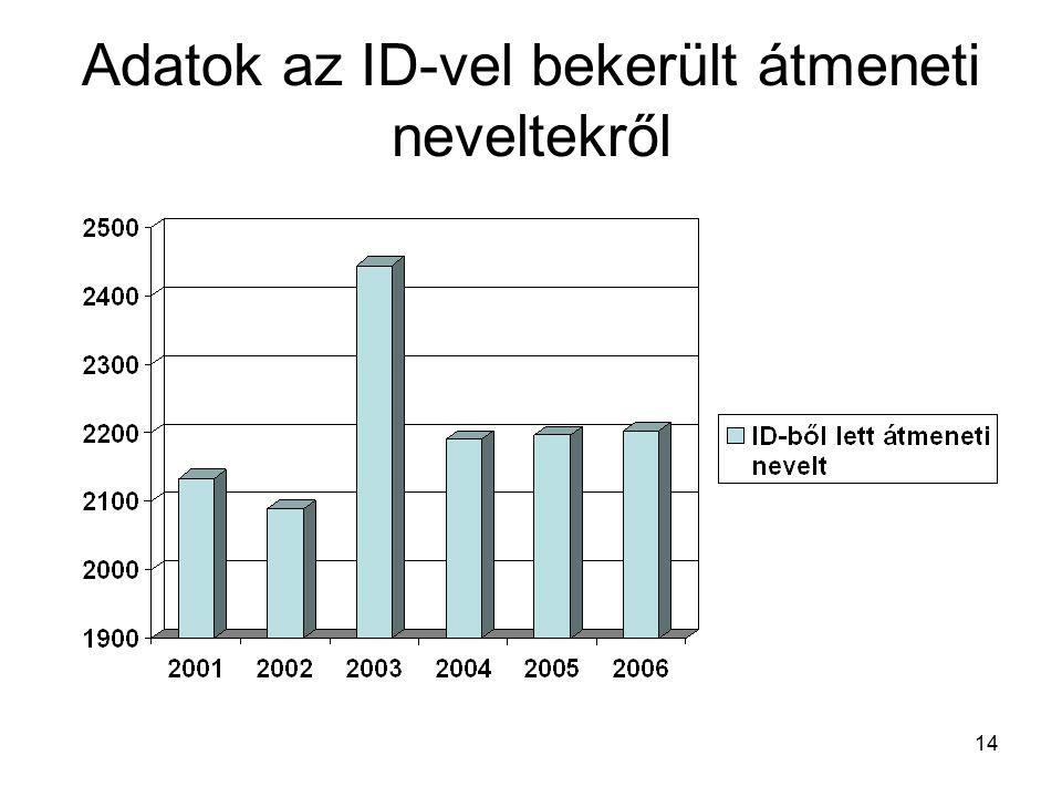 14 Adatok az ID-vel bekerült átmeneti neveltekről
