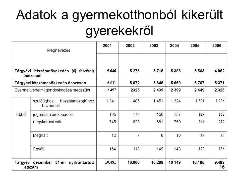 16 Adatok a gyermekotthonból kikerült gyerekekről Megnevezés 200120022003200420052006 Tárgyévi létszámnövekedés (új felvétel) összesen 5.646 5.2765.7155 3865.5634.882 Tárgyévi létszámcsökkenés összesen 6.011 5.6725.6465 6695.7675.371 Gyermekvédelmi gondoskodása megszűnt 2.457 23252.4392 3992.4492.326 szülő(k)höz, hozzátartozó(k)hoz hazaadott 1.3411.4051.4511 324 1.3811.236 Ebbőljogerősen örökbeadott195172150157 129168 nagykorúvá vált745623681759 744719 Meghalt127816 17 Egyéb164118149143 178186 Tárgyév december 31-én nyilvántartott létszám 10.481 10.06610.29810 14910.1859.492