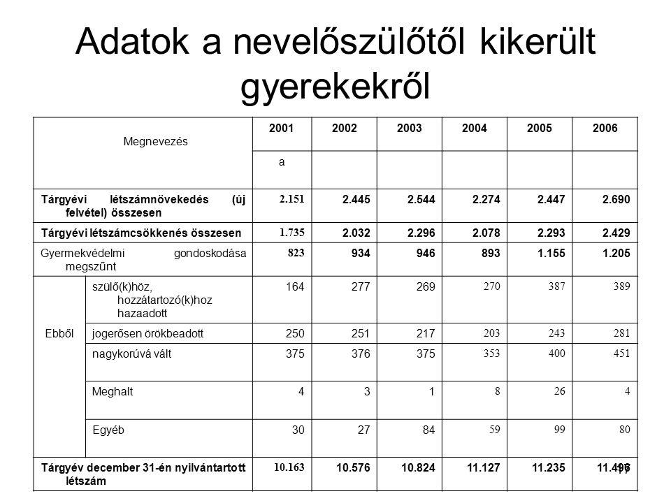 17 Adatok a nevelőszülőtől kikerült gyerekekről Megnevezés 200120022003200420052006 a Tárgyévi létszámnövekedés (új felvétel) összesen 2.151 2.4452.5442.2742.4472.690 Tárgyévi létszámcsökkenés összesen 1.735 2.0322.2962.0782.2932.429 Gyermekvédelmi gondoskodása megszűnt 823 9349468931.1551.205 szülő(k)höz, hozzátartozó(k)hoz hazaadott 164277269 270387389 Ebbőljogerősen örökbeadott250251217 203243281 nagykorúvá vált375376375 353400451 Meghalt431 8264 Egyéb302784 599980 Tárgyév december 31-én nyilvántartott létszám 10.163 10.57610.82411.12711.23511.496