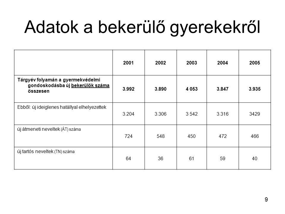 9 Adatok a bekerülő gyerekekről 20012002200320042005 Tárgyév folyamán a gyermekvédelmi gondoskodásba új bekerülők száma összesen 3.9923.8904 0533.8473.935 Ebből: új ideiglenes hatállyal elhelyezettek 3.2043.3063 5423.3163429 új átmeneti neveltek (ÁT) száma 724548450472466 új tartós neveltek (TN) száma 6436615940